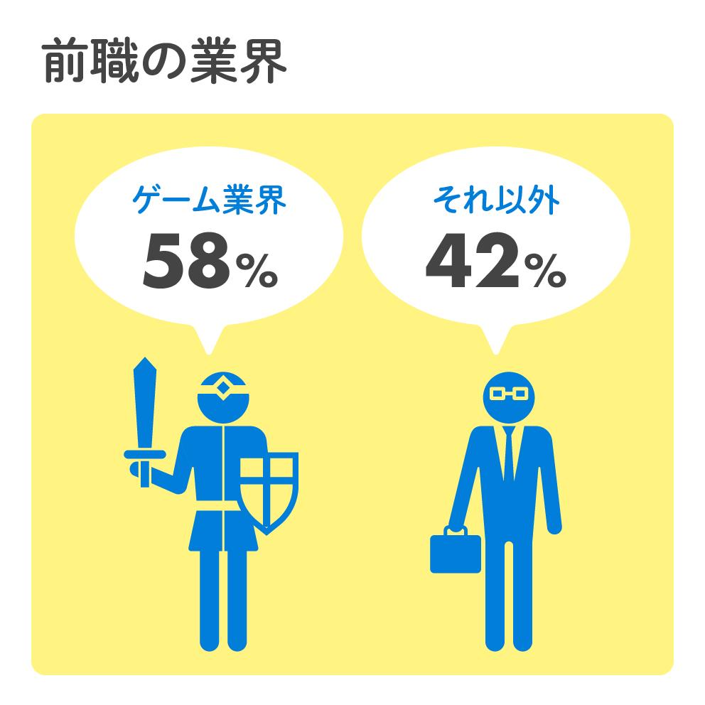 前職の業界