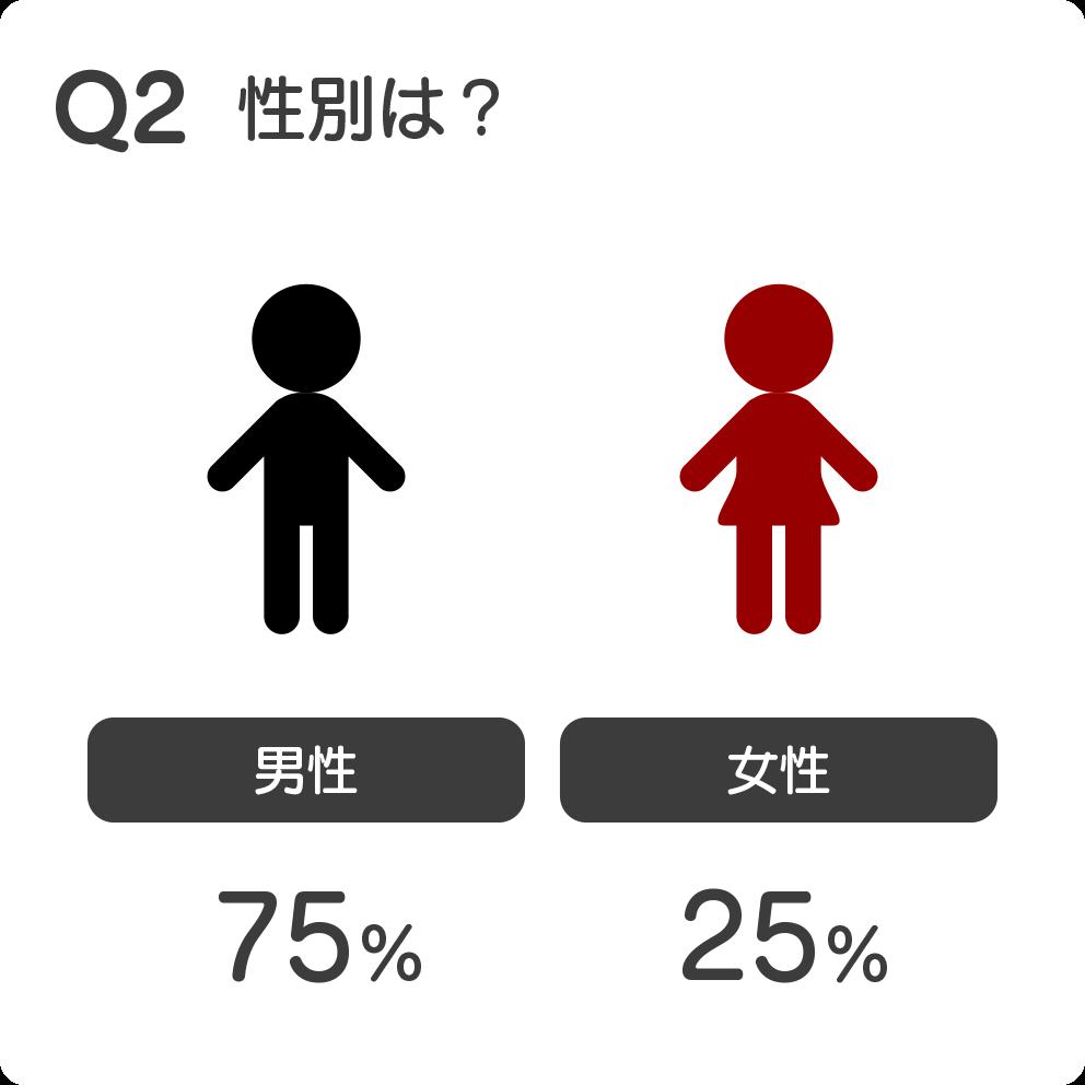Q2 性別は?