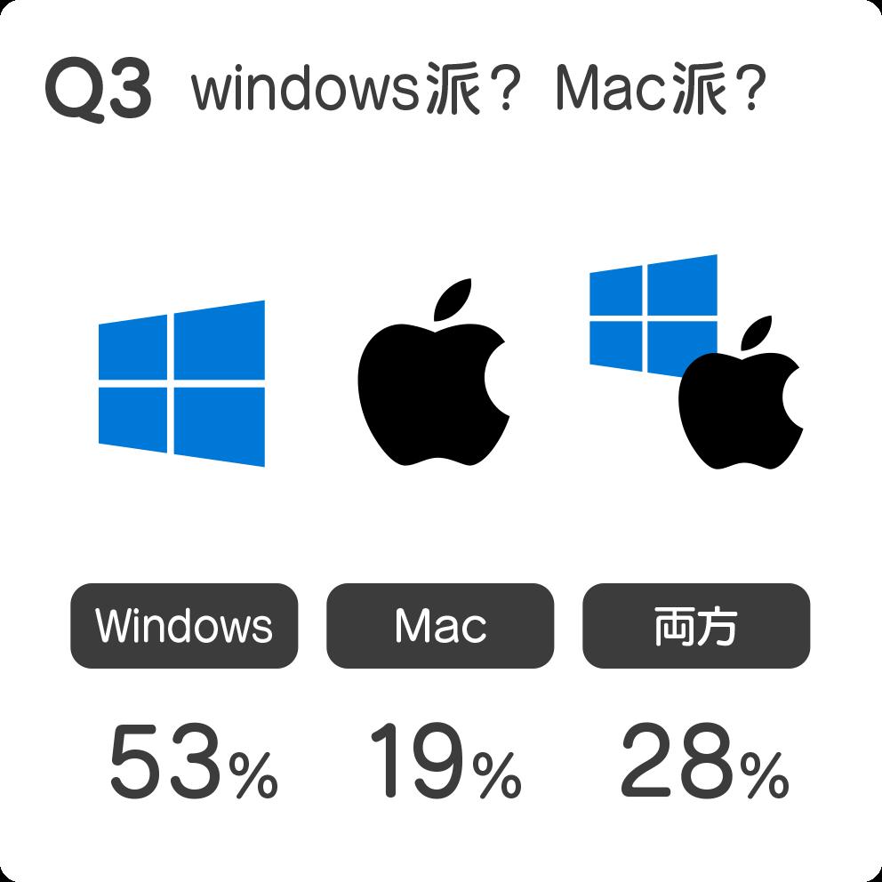 Q3 windows派? Mac派?
