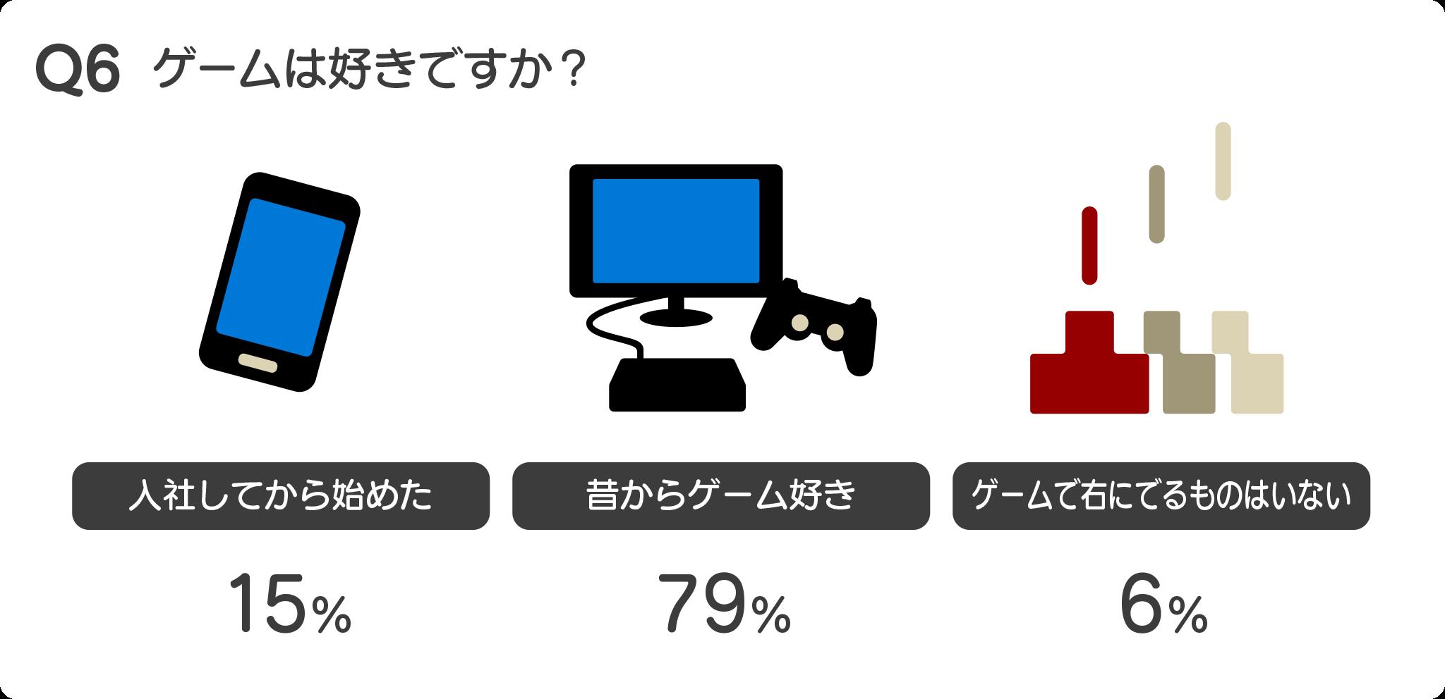 Q6 ゲームは好きですか?