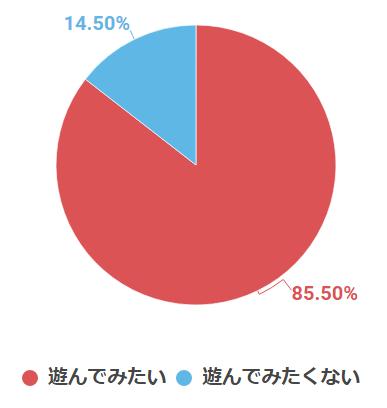 遊んでみたい:85.50% 遊んでみたくない:14.50%